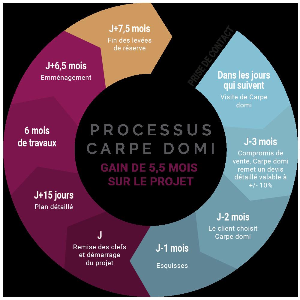Processus Carpe Domi : gain de temps, rénovation d'intérieur
